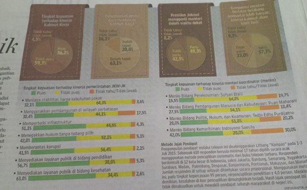 Survey Kompas: 59 Persen Masyarakat Tidak Puas dengaN Kinerja Kabinet Jokowi