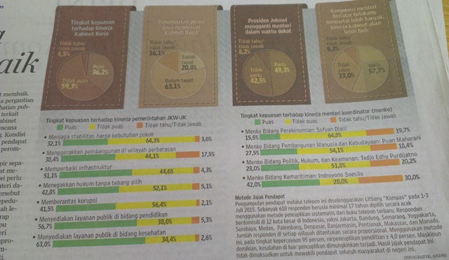 Survey Kompas: 59 Persen Masyarakat Tidak Puas denga Kinerja Kabinet Jokowi