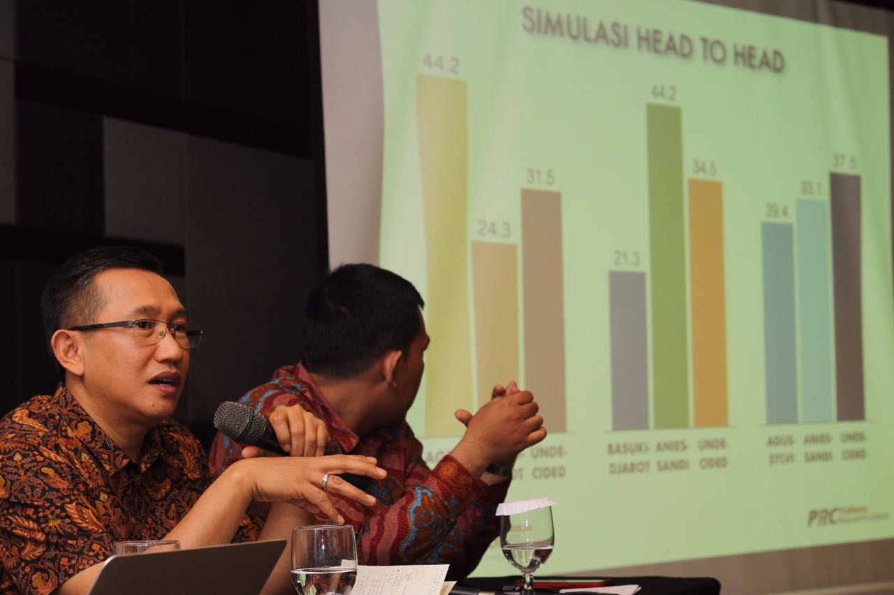 Elektabilitas Ahok Turun 20 Persen dalam Enam Bulan