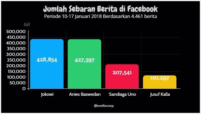Jokowi dan Anies Bersaing Popularitas Percakapan di Facebook