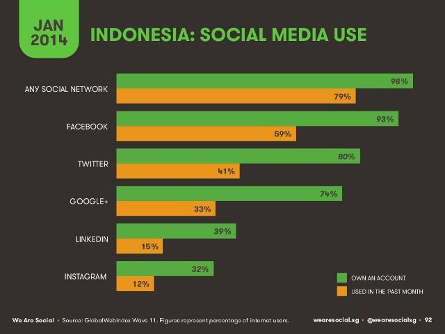 Media Sosial VS Media Mainstream